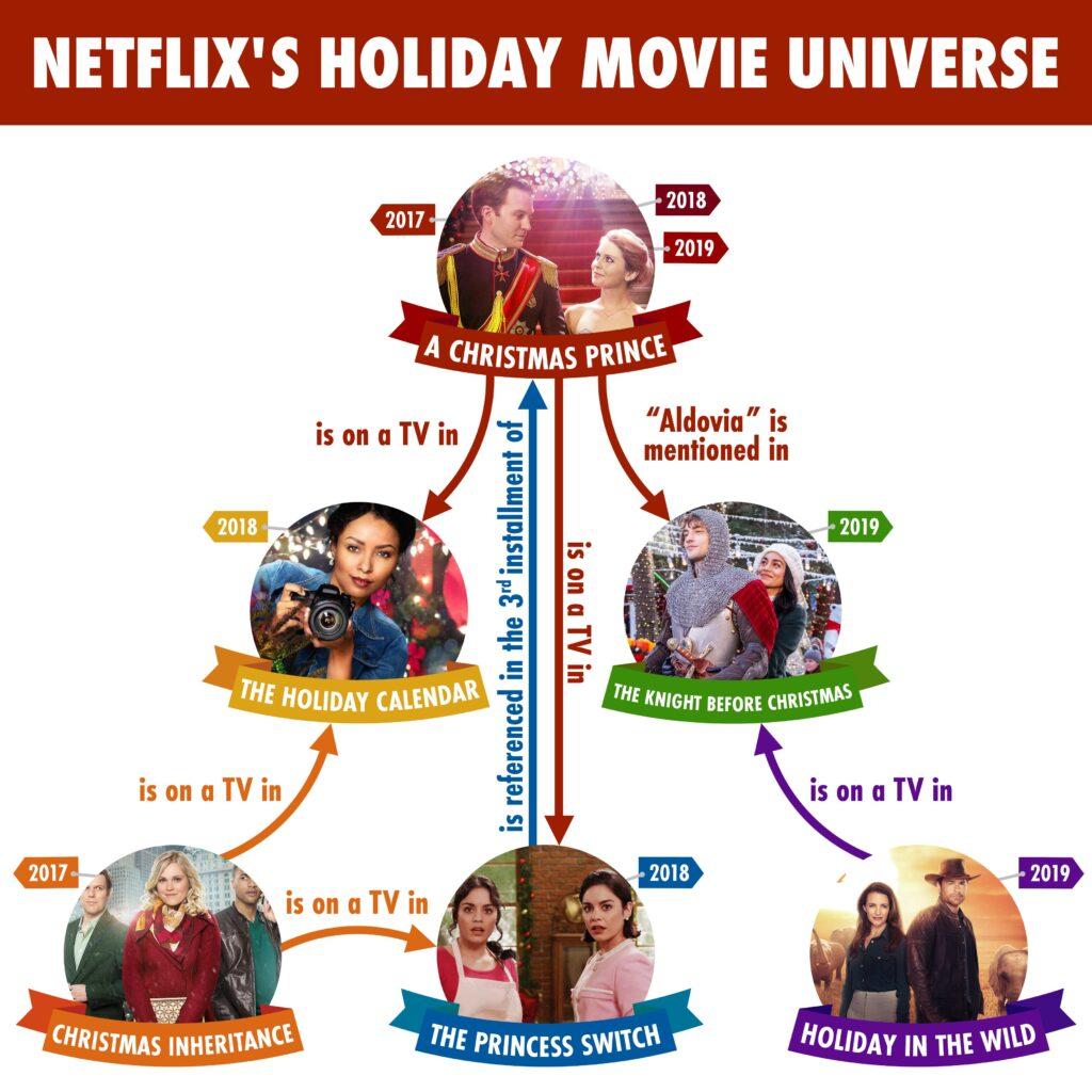 Netflix Christmas Cinematic Universe